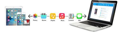 wondershare iphone ipad ipod transfer tool transfer