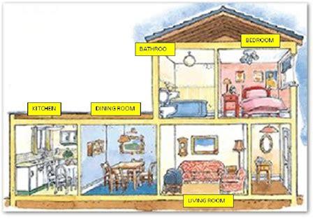 tareas de ingles partes de la casa
