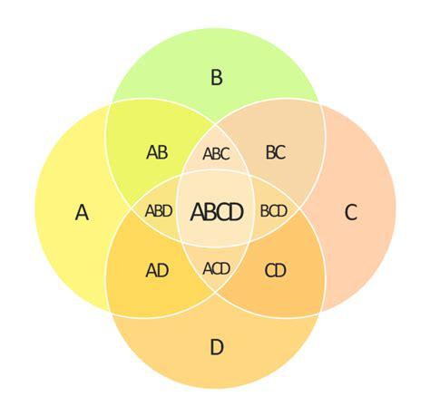 Set Theory Venn Diagrams Problems