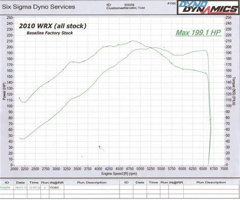 Stock 2010 Subaru Impreza Wrx Dyno Sheet Details
