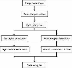 Eye And Mouth State Detection Algorithm Based On Contour Feature Extraction