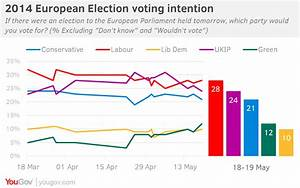 YouGov | Euro Election voting intention: Labour lead at 4