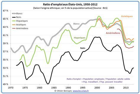 0766 Analyse détaillée du chômage américain (2/2)
