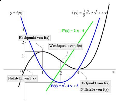 ableitung frage aussage forum mathematik