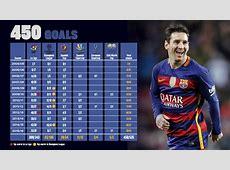 Messi reaches 450 goals for FC Barcelona FC Barcelona