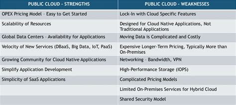 Strength And Weakness In Application by Aligning Application Portfolios With Hybrid Cloud Strategies Wikibon