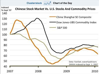 chart   day    matters  global markets today shanghai business insider