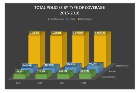 Stout told the balance in an email that not having coverage can be financially devastating to households because of the high cost of care. 1st Look: An Overview Of The Home Insurance Marketplace in ...