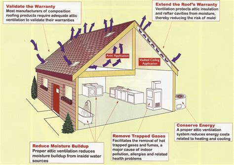 Learn The Top Three Benefits Of Proper Attic Ventilation