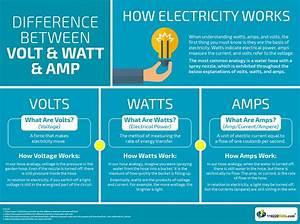 Watt Volt Ampere : difference between volt watt amp 110220volts ~ A.2002-acura-tl-radio.info Haus und Dekorationen