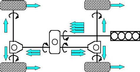 differenziali uso blocchi