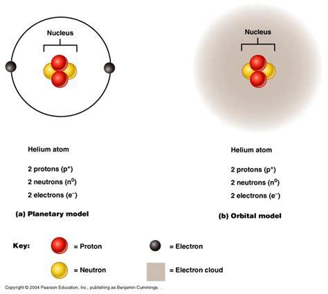 Ch02 Properties Of Atoms