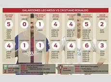 Messi vs Cristiano Ronaldo Who has more titles?
