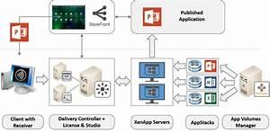 Deploying App Volumes In A Citrix Xenapp Environment