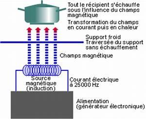 Plaque Induction Ou Vitrocéramique : la plaque de cuisson vitroc ramique induction ~ Dailycaller-alerts.com Idées de Décoration