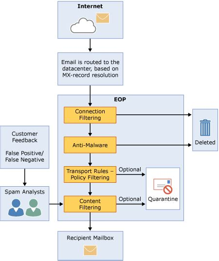 Office 365 Mail Pricing by Part 1 How Secure Is Your Office 365 Ecosystem
