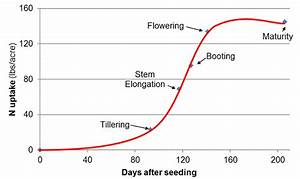 Nutrimax Liquid Applicator Unverferth Fertilizer Application