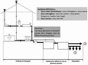 Evacuation Eaux Usees Maison Individuelle : schema installation evacuation eaux usees ~ Dailycaller-alerts.com Idées de Décoration