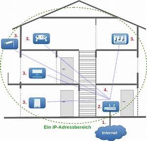 Was Ist Ein Heimnetzwerk : die netzwerkarchitektur ~ Orissabook.com Haus und Dekorationen