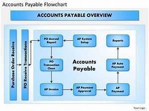 0414 Accounts Payable Flowchart Powerpoint Presentation