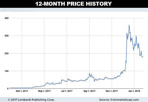 litecoin charts month