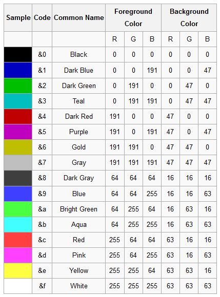 minecraft color id how to color code minecraft motd coloring page