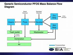 Ppt - Pfos Use In The Semiconductor Industry Lrtap Review Process Powerpoint Presentation