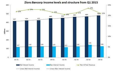 Zions Bancorp.: One Of The Most Attractive U.S. Regional ...