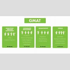 Gmat Syllabus 201920  General Gmat Questions And Strategies