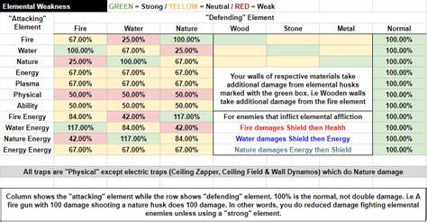 whitesushis elemental damage analysis fortnite