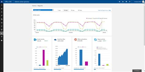 Office 365 Portal Export User List by Office 365 Admin Center Offers Up New Reporting Portal