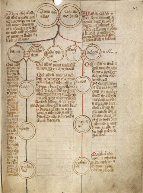genealogy wikiwand