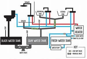 Water System  U2014 Buslandia