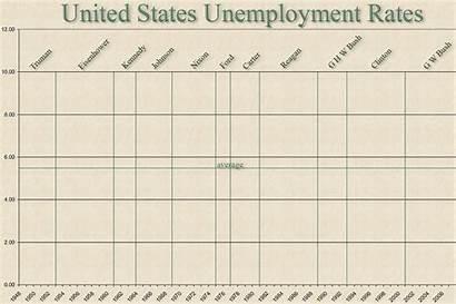 Unemployment Bush Economic Rate Annual Dems Puts