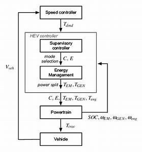 Flowchart Of The Powertrain Controller