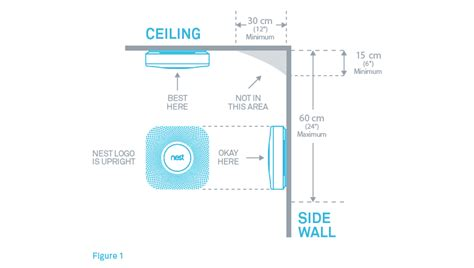 where to install nest protect on the ceiling or wall