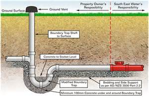 Sink Blocked What To Do by Sewer Connection Diagram Sewer Wiring Diagram And