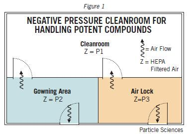 hepa air cleanroom operations particle sciences