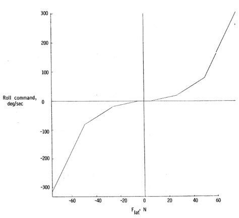 Do We Have A Rl Pitch/roll-command Gradient Curve