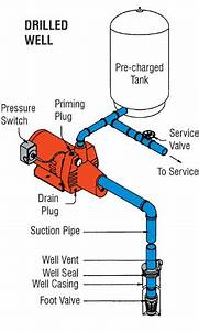 26 Well Pressure Tank Installation Diagram