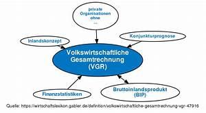 Bip Rechnung : volkswirtschaftliche gesamtrechnung vgr definition im gabler wirtschaftslexikon online ~ Themetempest.com Abrechnung