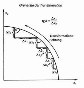 Grenzrate Der Transformation Berechnen : grenzrate der transformation wirtschaftslexikon ~ Themetempest.com Abrechnung