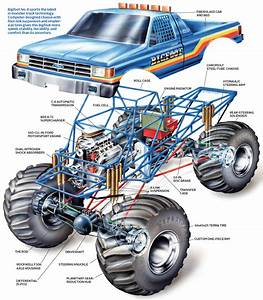 This Diagram Explains What U0026 39 S Inside A Monster Truck Like
