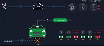 Parking Iot System Tech Slovakia Unique