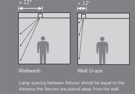 wall washer lighting distance lighting ideas