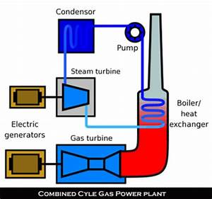 Uses of Natural Gas   Union of Concerned Scientists