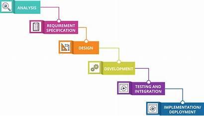 Waterfall Cascading Costs Medium Process Development Software