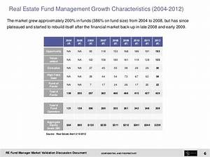real estate fund manager market validation discussion With document management software market size
