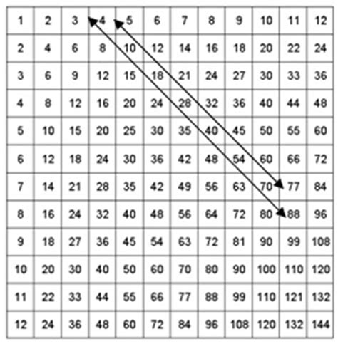 table de multiplication 11 et 12 search results for table de multiplication de 12 calendar 2015