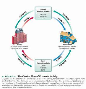 Free Financial Market Education  The Circular Flow Of